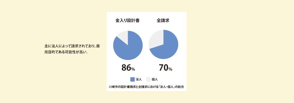 主に法人によって請求されており、商用目的である可能性が高い。川崎市の設計書請求と全請求における「法人・個人」の割合。金入り設計書...86%。全請求...70%。