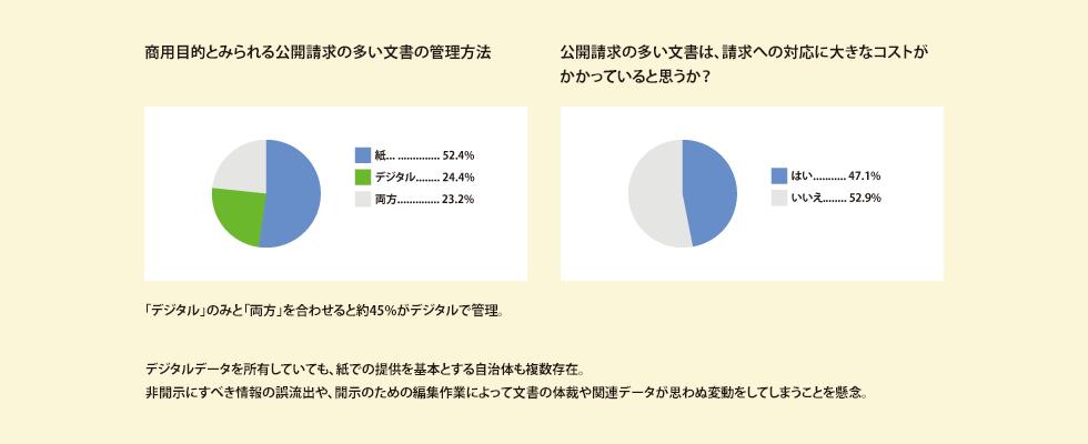 商用目的とみられる公開請求の多い文書の管理方法。紙...52.4%。デジタル...24.4%。両方...23.2%。「デジタル」のみと「両方」を合わせると約45%がデジタルで管理。公開請求の多い文書は、請求への対応に大きなコストがかかっていると思うか?はい...47.1%。いいえ...52.9%。デジタルデータを所有していても、紙での提供を基本とする自治体も複数存在。非開示にすべき情報の誤流出や、開示のための編集作業によって文書の体裁や関連データが思わぬ変動をしてしまうことを懸念。